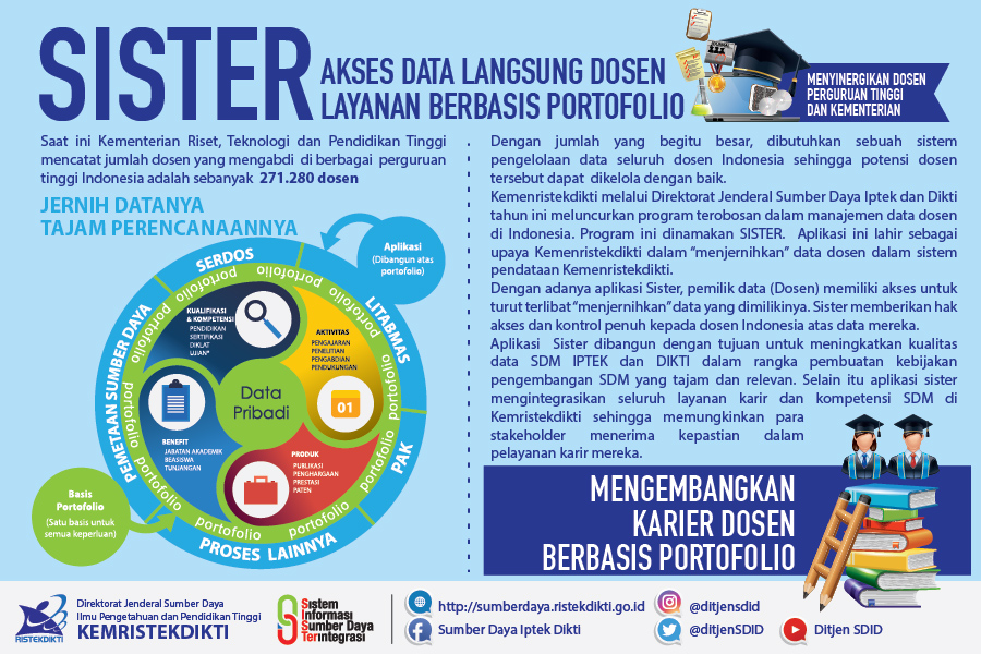 SISTER (Sistem Informasi Sumber Daya Terintergrasi)